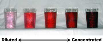 Dilution-concentration_simple_example dyes wikimedia